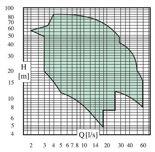 Thông số hoạt động của máy bơm ly tâm công nghiệp trục ngang MD