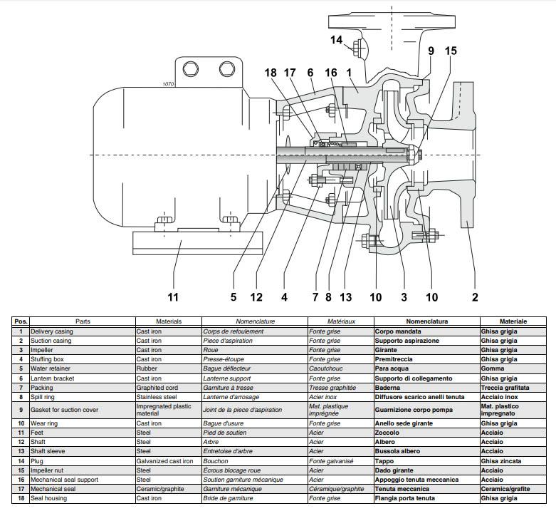 Cấu tạo của máy bơm ly tâm trục ngang liền trục công nghiệp MD