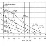 Đường đặc tính bơm Non-Metallic B06