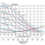 Đường đặc tính bơm Non-Metallic B75
