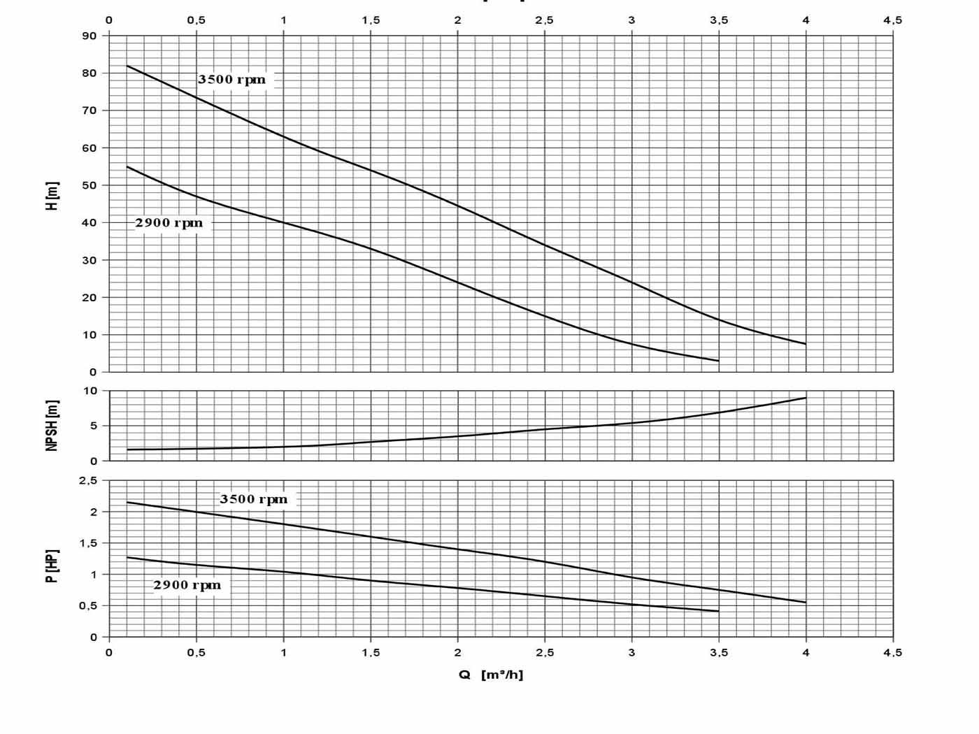 Thông số hoạt động bơm ngoại vi CP
