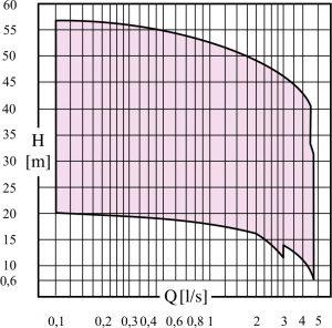 KT+ Electric submersible pump performance curve