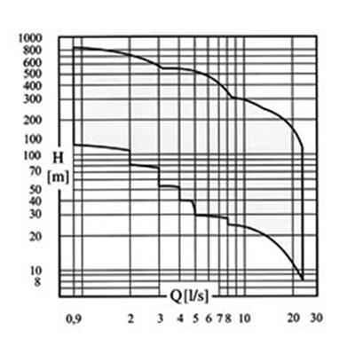 Thông số hoạt động của máy bơm chìm giếng khoan