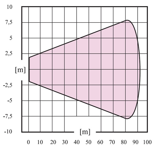 Thông số hoạt động của máy khuấy công nghiệp CMR