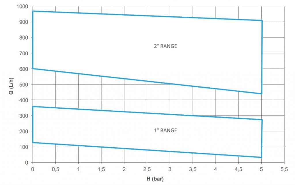 Thông số hoạt động của máy bơm hóa chất công nghiệp HPP / HPF