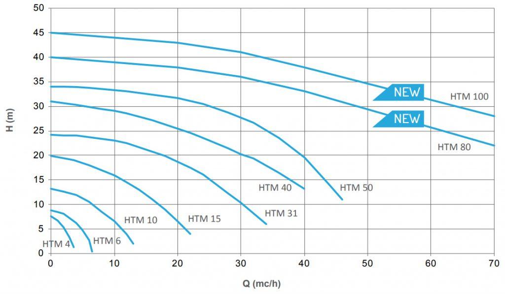 Thông số hoạt động của máy bơm từ hóa chất HTM PP / PVDF
