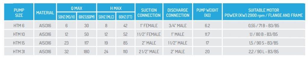 Bảng thông số hoạt động các dòng bơm HTM SS 316