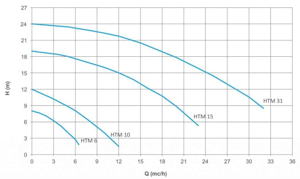 Thông số hoạt động của máy bơm từ hóa chất HTM SS 316