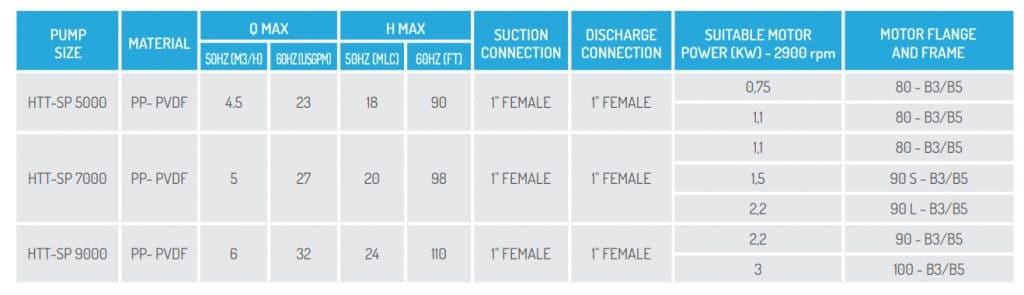 Bảng thông số hoạt động của các dòng bơm hóa chất tự mồi HTT - SP