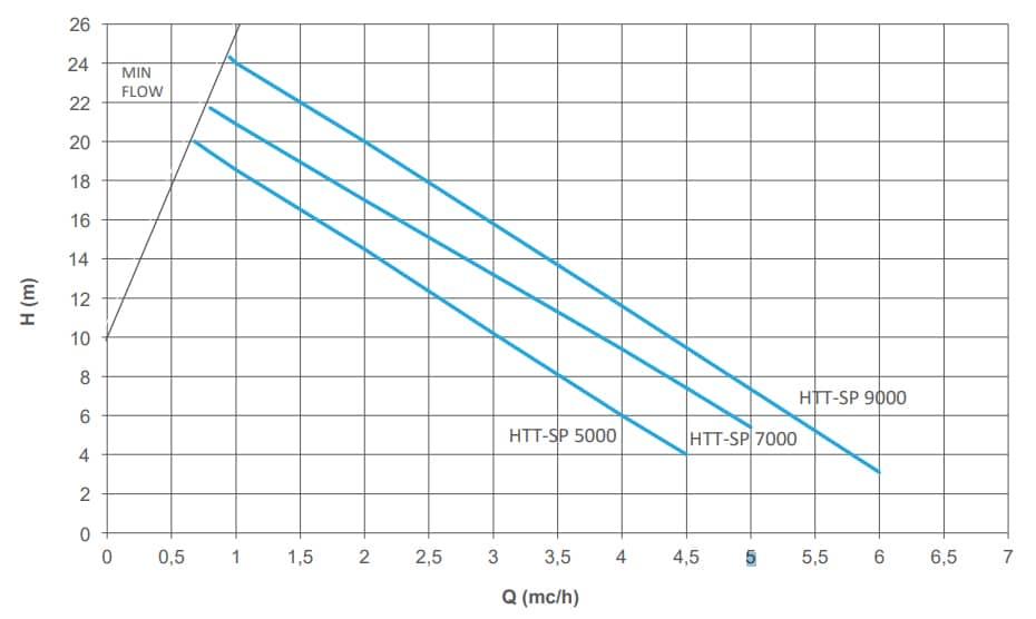 Thông số hoạt động của máy bơm từ hóa chất tự mồi HTT - SP