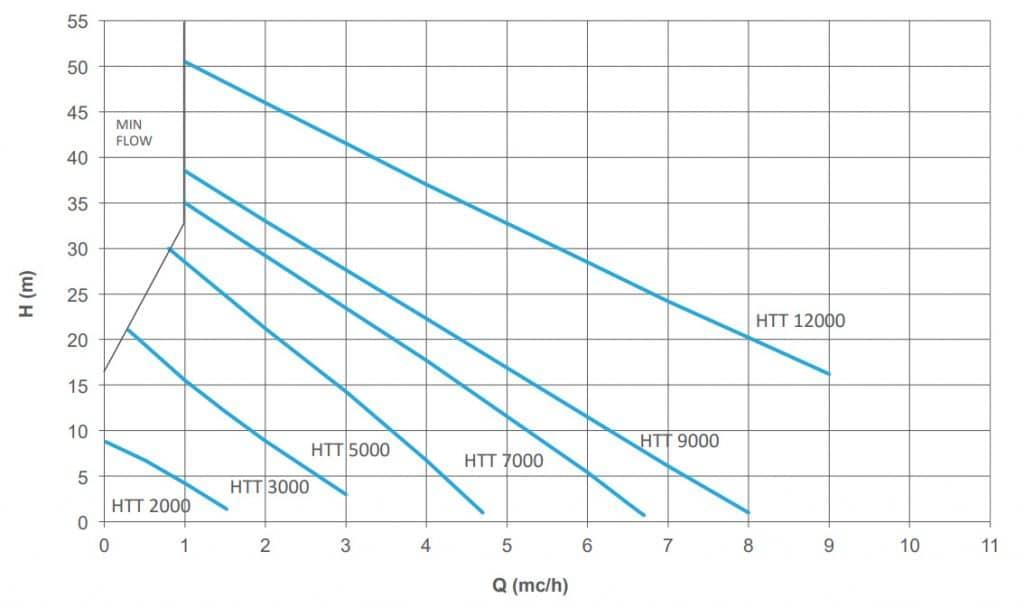 Thông số hoạt động của máy bơm hóa chất công nghiệp HTT