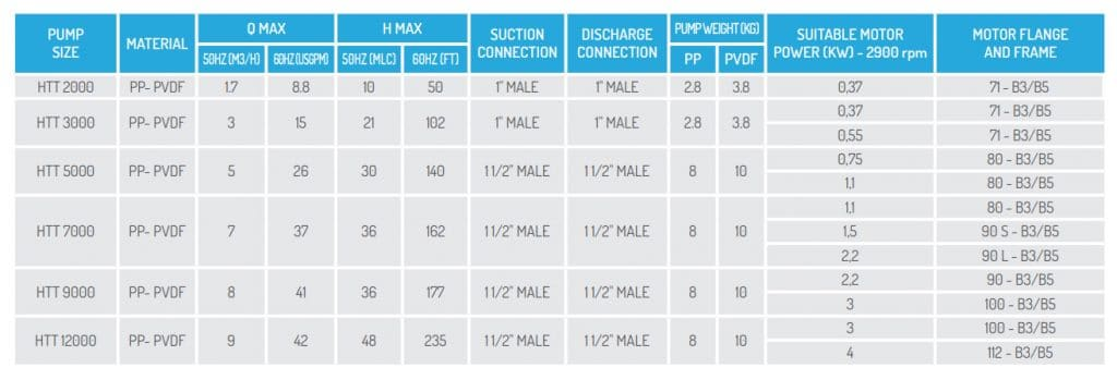 Bảng thông số hoạt động của các dòng bơm hóa chất công nghiệp HTT