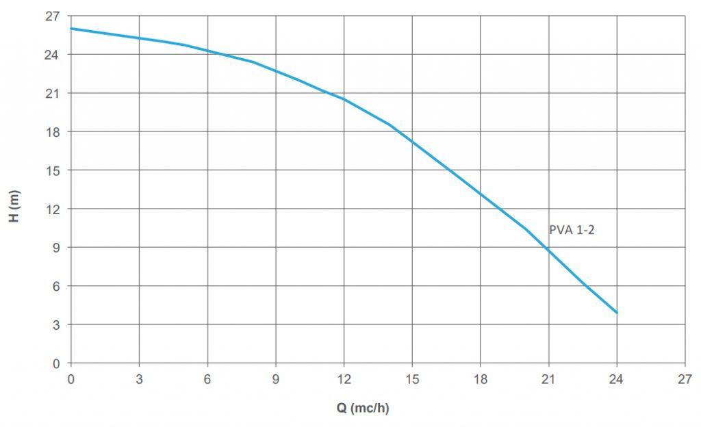 Đường đặc tính máy bơm hóa chất trục đứng PVA