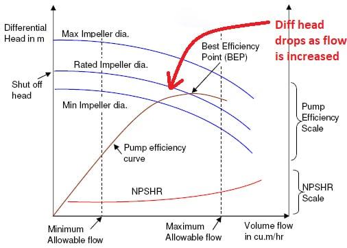 Biểu đồ thể hiện chỉ số lưu lượng tăng của máy bơm