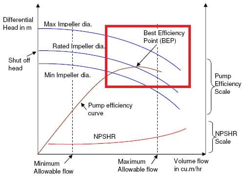 Biểu đồ thể hiện điểm làm việc của máy bơm