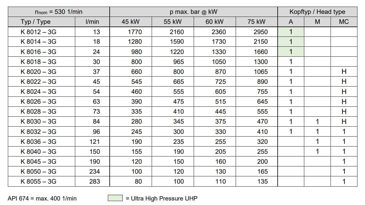 Bơm cao áp K 8000 3G Triplex KAMAT