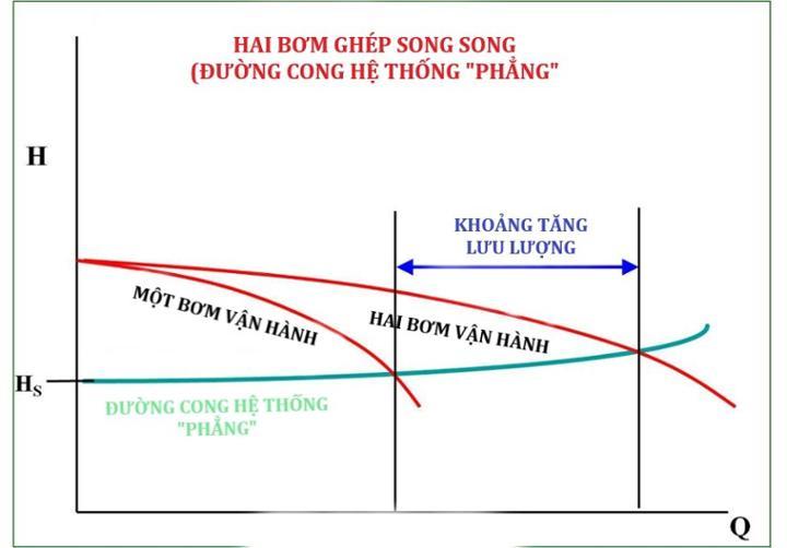 bieu-do-duong-cong-he-thong-bom-sau-khi-duoc-cai-thien