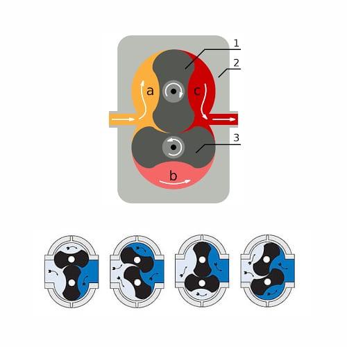 Nguyên lý hoạt động của máy thổi khí