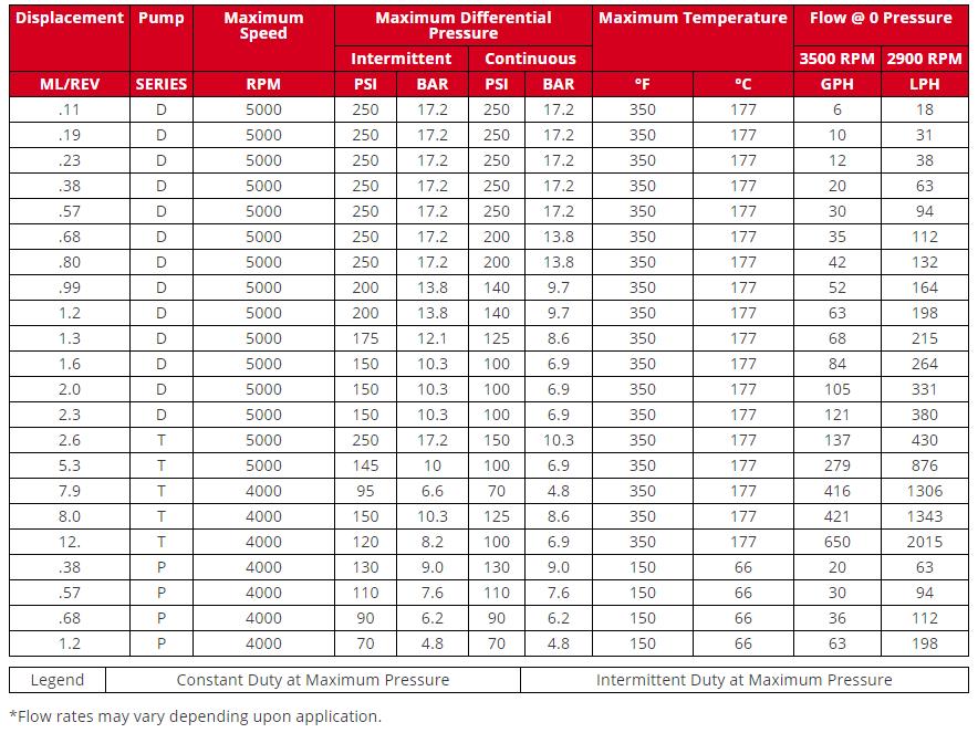 Bảng thông số kỹ thuật bơm kết nối từ tính Tuthill ăn khớp ngoài series D, T & P