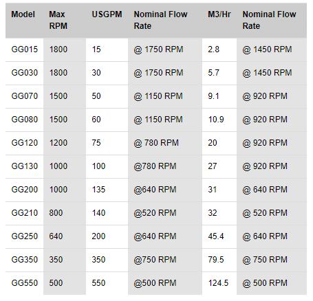 Thông số kỹ thuật của Bơm GlobalGear® Tuthill Model GG015 đến GG550.