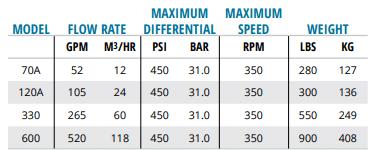 Bảng thông số kỹ thuật bơm Tuthill Series HD